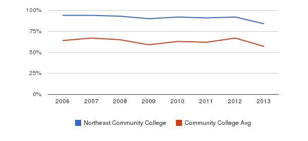 Northeast Community College White&nbsp(2006-2013)