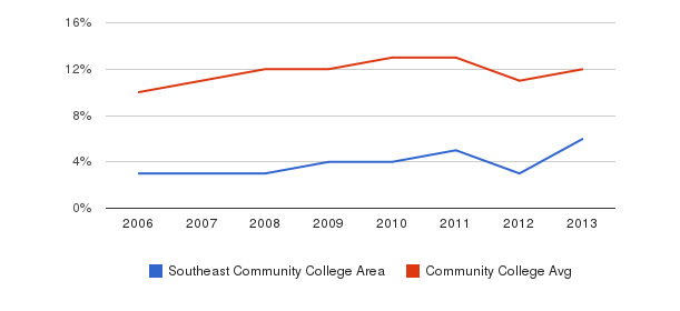 Southeast Community College Area Black&nbsp(2006-2013)