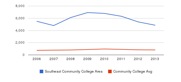 Southeast Community College Area Full-Time Students&nbsp(2006-2013)