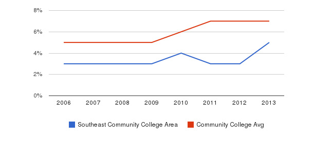 Southeast Community College Area Hispanic&nbsp(2006-2013)