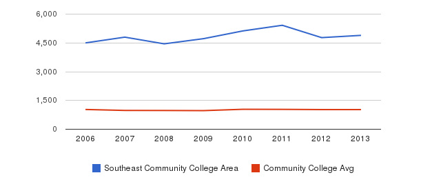 Southeast Community College Area Part-Time Students&nbsp(2006-2013)