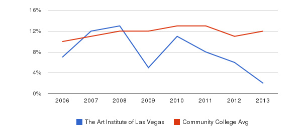 The Art Institute of Las Vegas Black&nbsp(2006-2013)