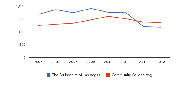 The Art Institute of Las Vegas Full-Time Students&nbsp(2006-2013)
