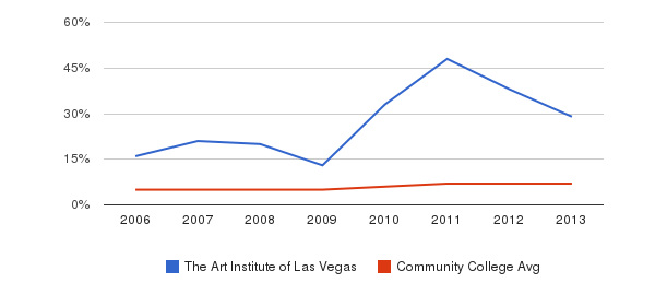 The Art Institute of Las Vegas Hispanic&nbsp(2006-2013)