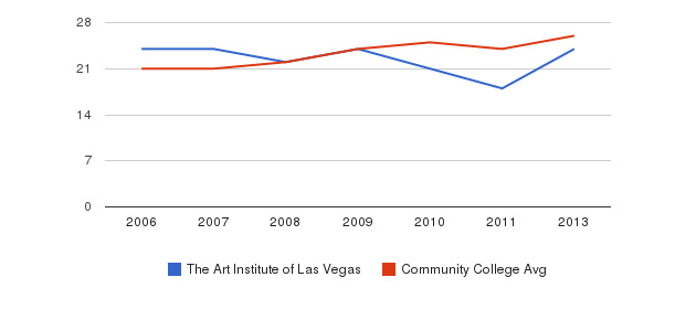 The Art Institute of Las Vegas student staff&nbsp(2006-2013)
