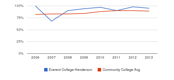 Everest College-Henderson % Students Receiving Some Financial Aid&nbsp(2006-2013)