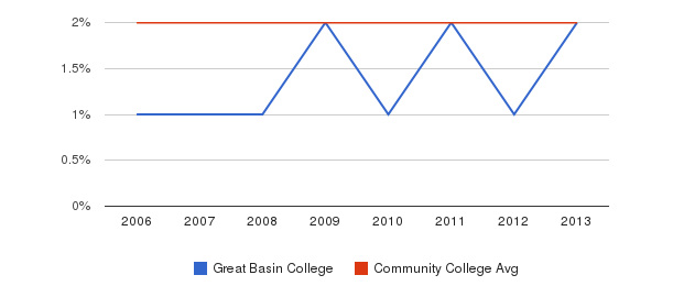 Great Basin College Asian&nbsp(2006-2013)
