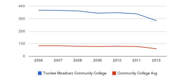 Truckee Meadows Community College Total Faculty&nbsp(2006-2013)