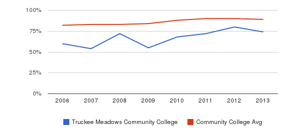 Truckee Meadows Community College % Students Receiving Some Financial Aid&nbsp(2006-2013)