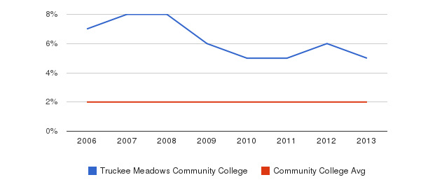 Truckee Meadows Community College Asian&nbsp(2006-2013)