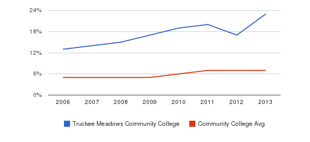 Truckee Meadows Community College Hispanic&nbsp(2006-2013)