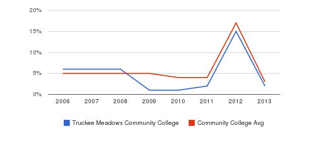 Truckee Meadows Community College Unknown&nbsp(2006-2013)
