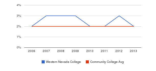 Western Nevada College Asian&nbsp(2006-2013)
