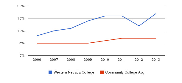 Western Nevada College Hispanic&nbsp(2006-2013)