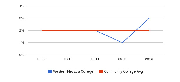 Western Nevada College More&nbsp(2009-2013)