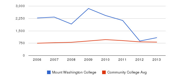 Mount Washington College Full-Time Students&nbsp(2006-2013)