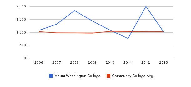 Mount Washington College Part-Time Students&nbsp(2006-2013)