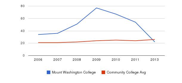 Mount Washington College student staff&nbsp(2006-2013)