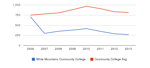 White Mountains Community College Full-Time Students&nbsp(2006-2013)