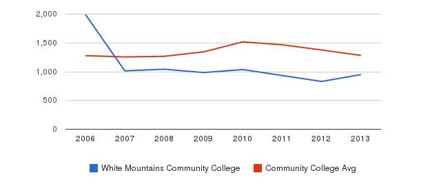 White Mountains Community College Total Enrollment&nbsp(2006-2013)