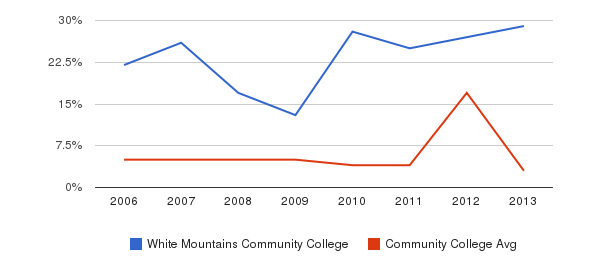 White Mountains Community College Unknown&nbsp(2006-2013)