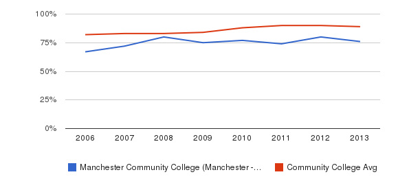 Manchester Community College (Manchester - 03102) % Students Receiving Some Financial Aid&nbsp(2006-2013)