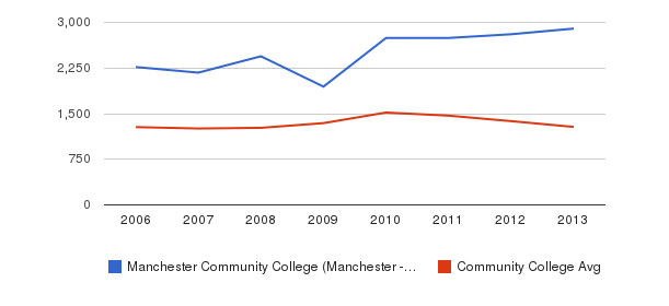 Manchester Community College (Manchester - 03102) Total Enrollment&nbsp(2006-2013)