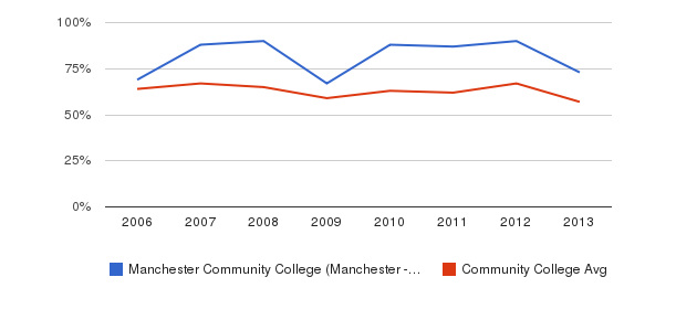 Manchester Community College (Manchester - 03102) White&nbsp(2006-2013)