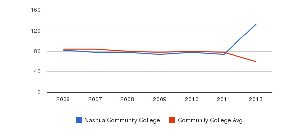 Nashua Community College Total Faculty&nbsp(2006-2013)