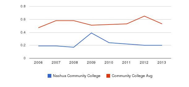 Nashua Community College Diversity Score&nbsp(2006-2013)