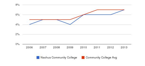 Nashua Community College Hispanic&nbsp(2006-2013)