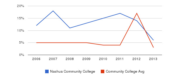 Nashua Community College Unknown&nbsp(2006-2013)
