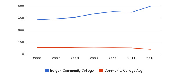Bergen Community College Total Faculty&nbsp(2006-2013)