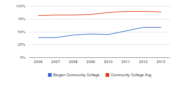 Bergen Community College % Students Receiving Some Financial Aid&nbsp(2006-2013)