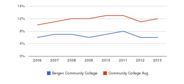 Bergen Community College Black&nbsp(2006-2013)