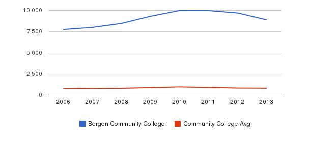 Bergen Community College Full-Time Students&nbsp(2006-2013)