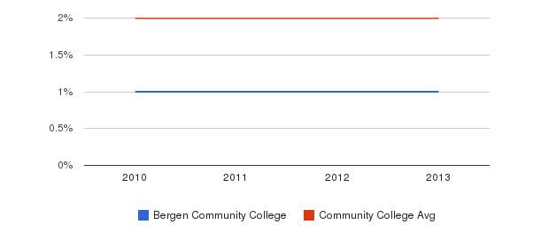Bergen Community College More&nbsp(2010-2013)