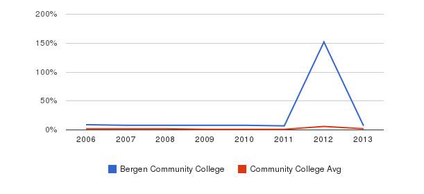 Bergen Community College non_resident&nbsp(2006-2013)