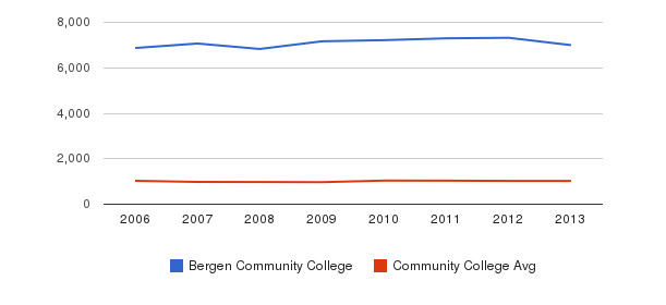 Bergen Community College Part-Time Students&nbsp(2006-2013)