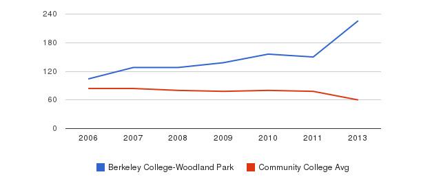 Berkeley College-Woodland Park Total Faculty&nbsp(2006-2013)