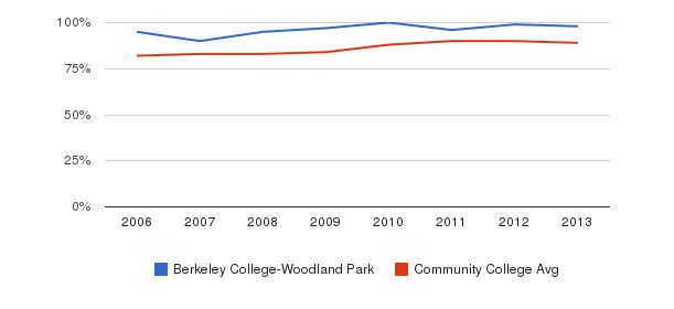 Berkeley College-Woodland Park % Students Receiving Some Financial Aid&nbsp(2006-2013)