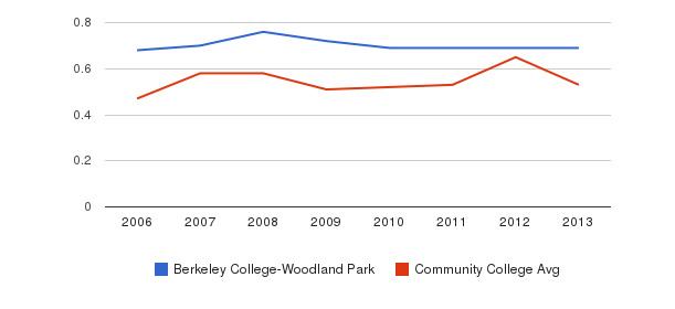 Berkeley College-Woodland Park Diversity Score&nbsp(2006-2013)