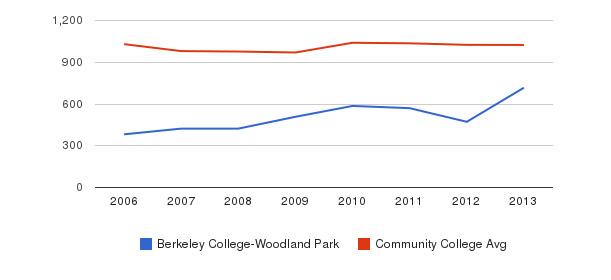 Berkeley College-Woodland Park Part-Time Students&nbsp(2006-2013)