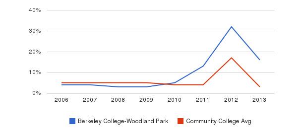Berkeley College-Woodland Park Unknown&nbsp(2006-2013)