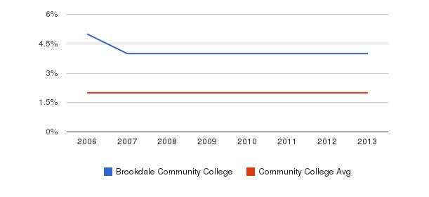 Brookdale Community College Asian&nbsp(2006-2013)