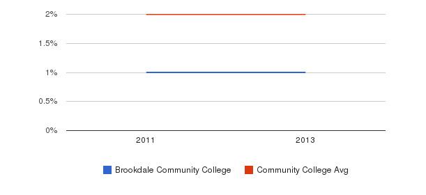 Brookdale Community College More&nbsp(2011-2013)