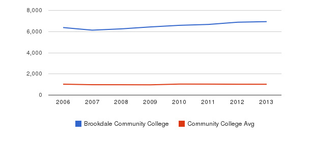 Brookdale Community College Part-Time Students&nbsp(2006-2013)