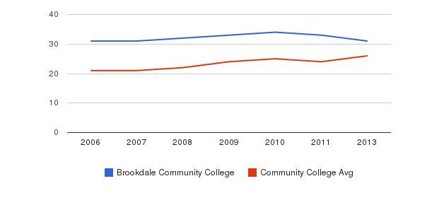 Brookdale Community College student staff&nbsp(2006-2013)