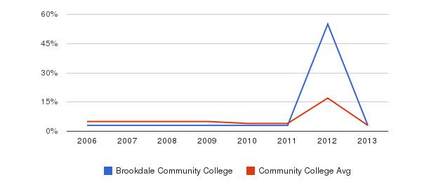 Brookdale Community College Unknown&nbsp(2006-2013)