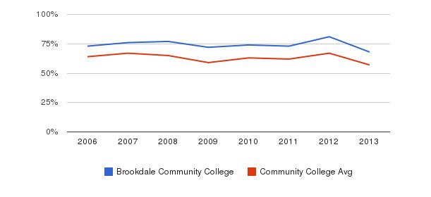 Brookdale Community College White&nbsp(2006-2013)